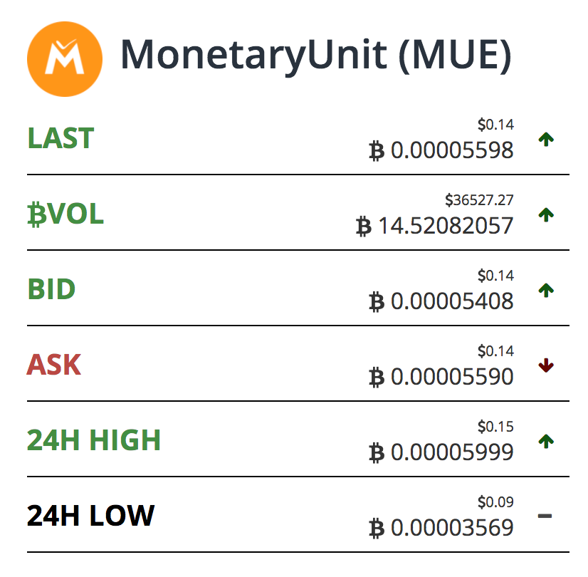 Today's the big day. MUE crypto is going to the next level